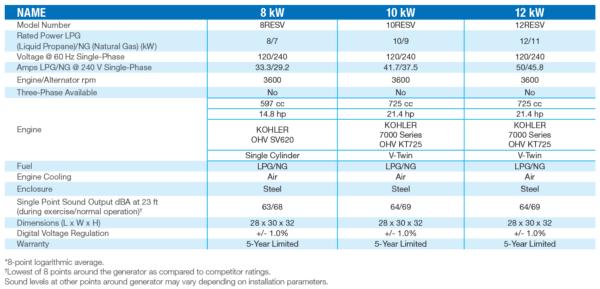 Kohler Generators 8-10-12 Specs
