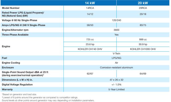 RCA Generators 14-20 Specs